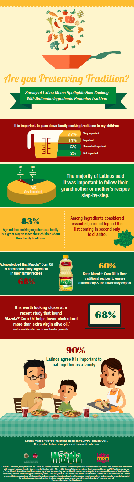 Culinary Traditions Survey Infographic_2015